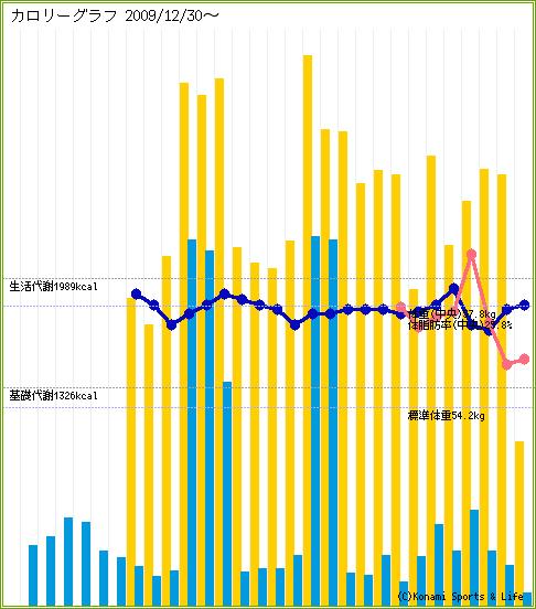 mobadai-graph-20100128-124515.png