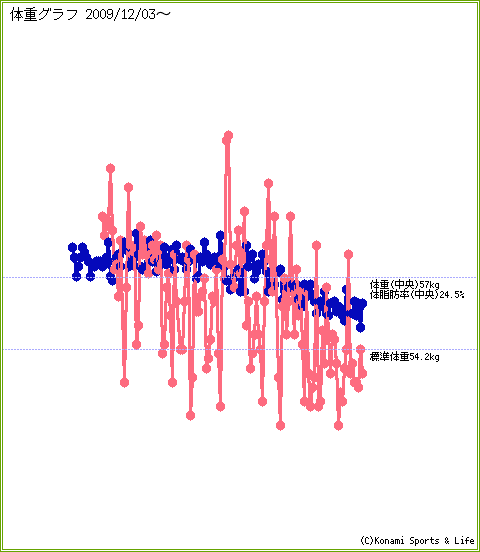 mobadai-graph-20100531-093009.png